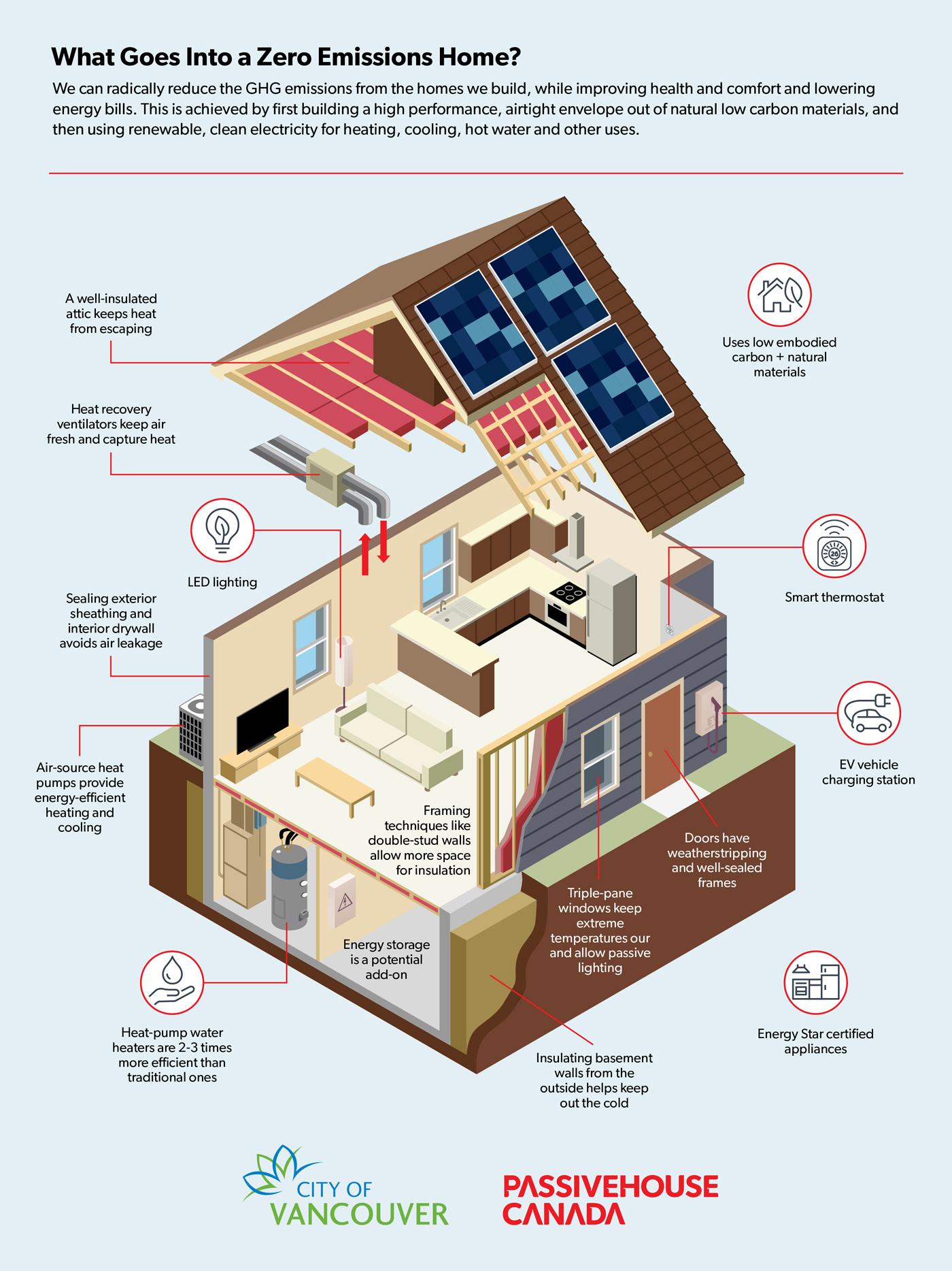 Zero Emissions Home